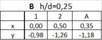 B x_d=0,25