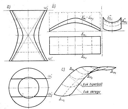 Wydzielenie płata z powierzchni hiperbolicznej