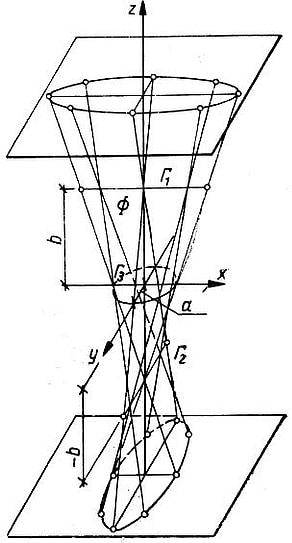 Model kwadryki z liniami podwójnymi