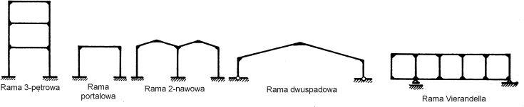 typy-ram