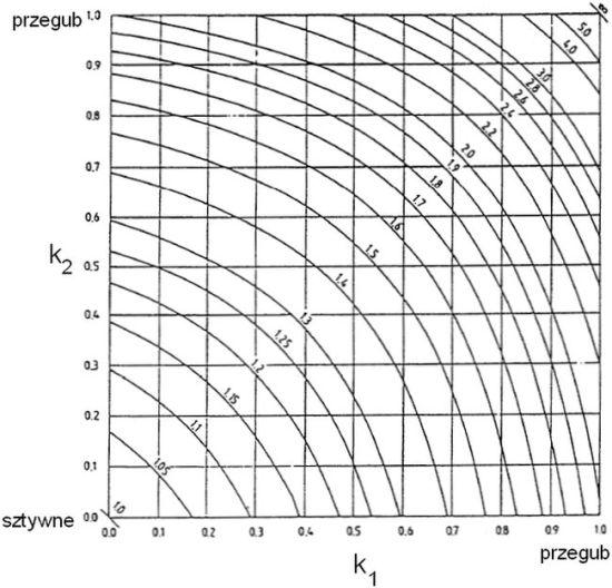 Rts.2 Nomogram współczynnika wyboczeniowego dla układów przesuwnych