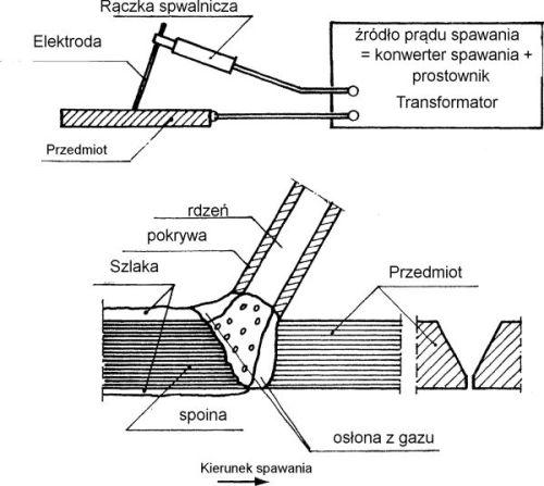 Rys.1. Spawanie elektrodowe w osłonie gazu