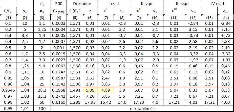 Tab.1-1.3 Dokładność aproksymacji odkształceń pręta ściskanego z imperfekcjami