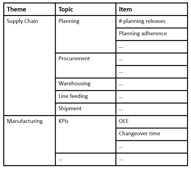 Assessment Grid structure