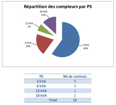 Repartition-Compteurs-electricite-copropriete-floralies-camembert