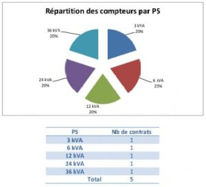 SDC_Saules_F-repartition-compteurs-bleu-electricite