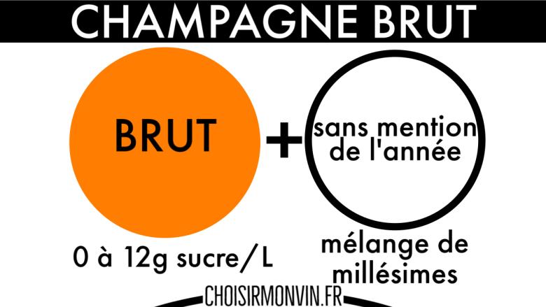 infographie champagne brut sans année