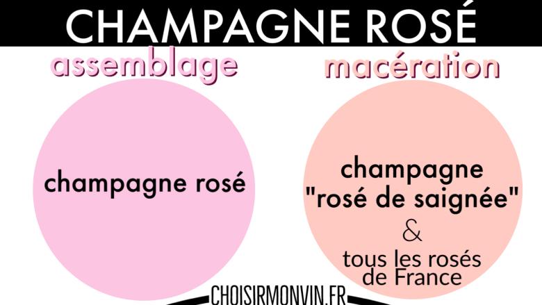 infographie champagne rosé saignée