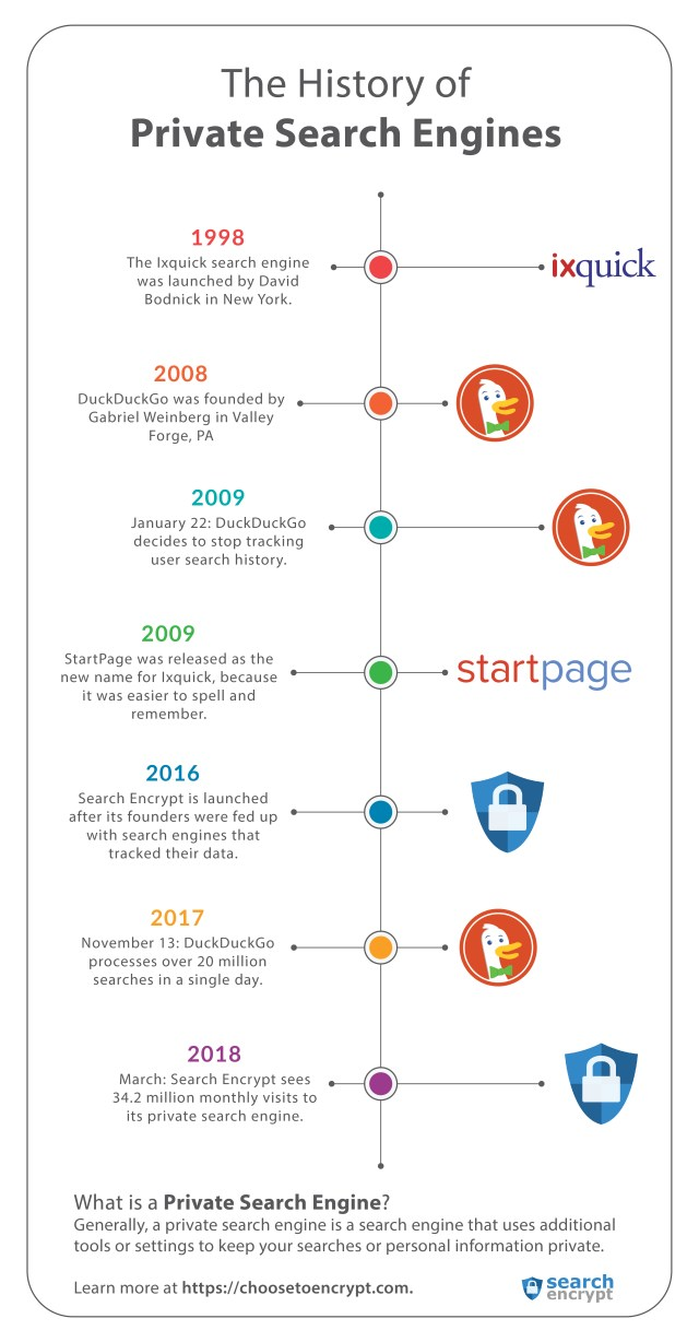 search-engine-timeline
