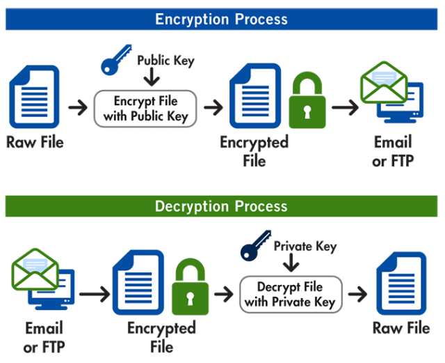 pgp encryption