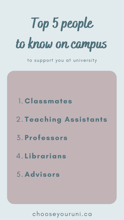 """Light blue box with dark teal text says: """"Top 5 people to know on campus to support you at university."""" Pinkish-grey box with dark teal text says, """"1. Classmates; 2. Teaching Assistants; 3. Professors; 4. Librarians; 5. Advisors"""" and dark teal text at the bottom says chooseyouruni.ca"""