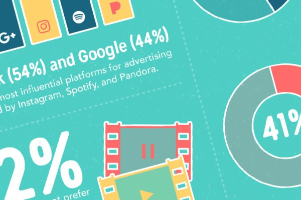 Digital Advertising Trends Survey Infographic