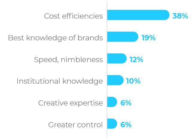 Primary benefit of having an in-house agency