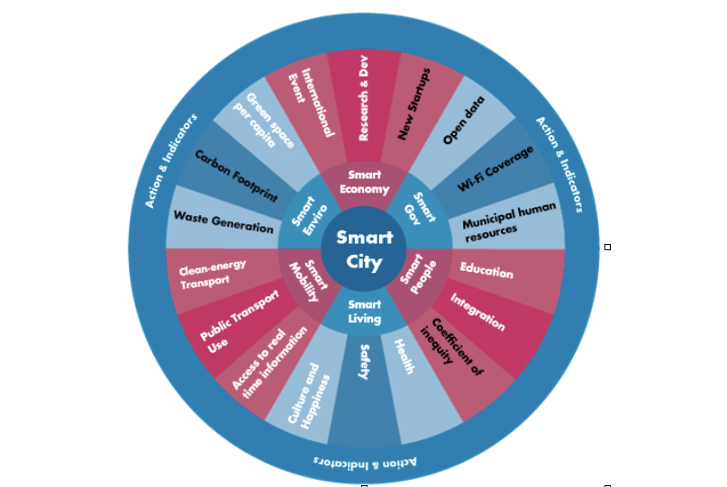 "Social network analysis: ""Smart cities"""