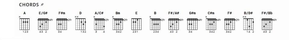 Kunci Gitar Lagu Cinta Luar Biasa Mudah