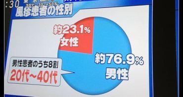 (日本新聞連線) 日本德國麻疹(風疹)疫情,原來男生也是擴散源頭