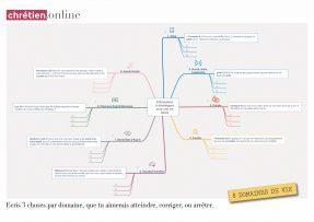 .pdf 8 domaines de vie - Blog chrétien.online