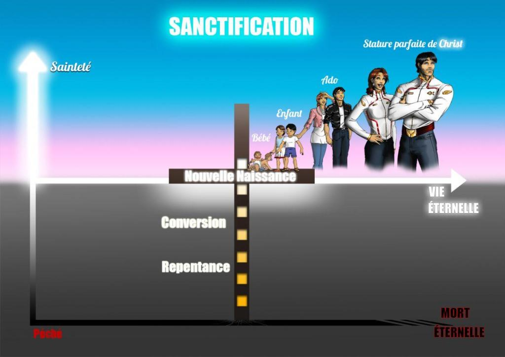 La sanctification