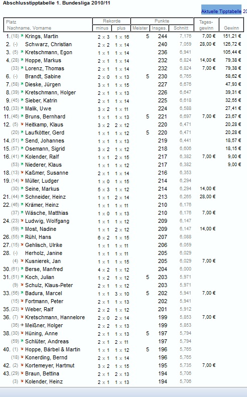 Abschlusstabelle Saison 2010/11