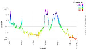 Höhenprofil der LGS-Route