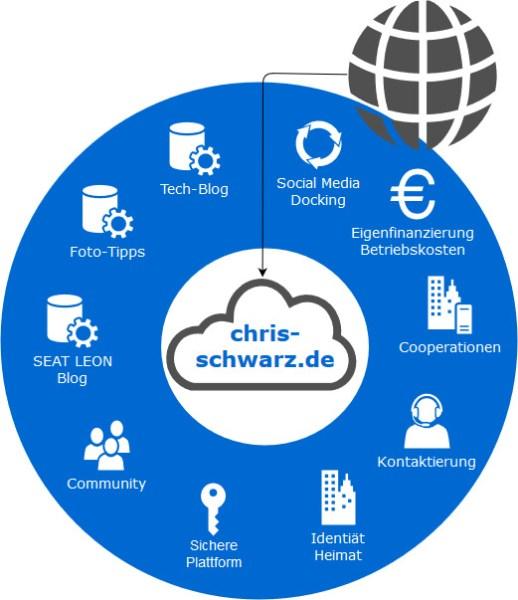 Titelbild zum Artikel Diagramm-Software