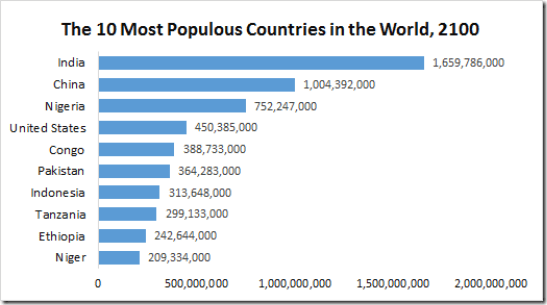 most-populous-countries-2100