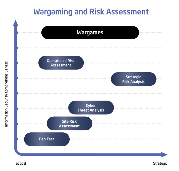 Graph taken from Intel White Paper on wargaming at http://communities.intel.com/docs/DOC-1519