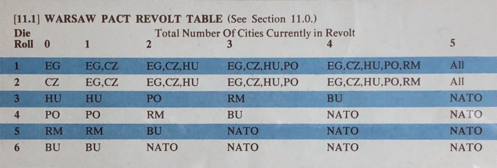 Revolt in the East, Warsaw Pact Revolt Table