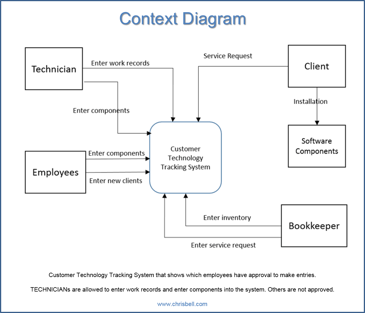 hight resolution of each diagram has a unique purpose that makes it easier to understand for the next portion of the information system construction context diagram
