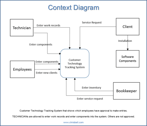 small resolution of each diagram has a unique purpose that makes it easier to understand for the next portion of the information system construction context diagram