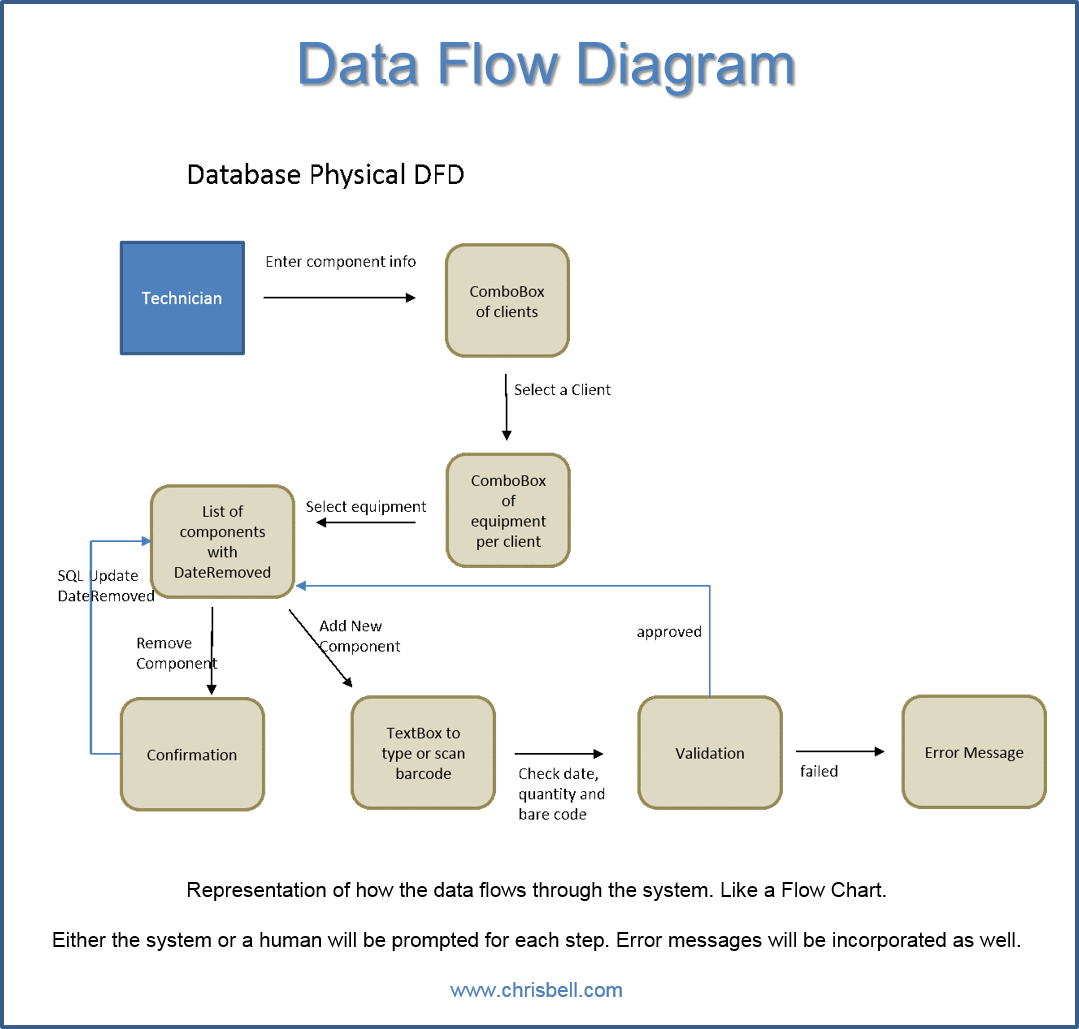information flow chart diagram wiring for off grid solar power system data diagrams dfd chris bell