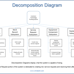 Create A Context Diagram Gm Trailer Harness Wiring Event System Decomposition And Primitive