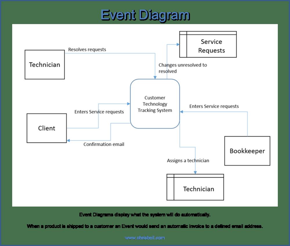 medium resolution of system diagram