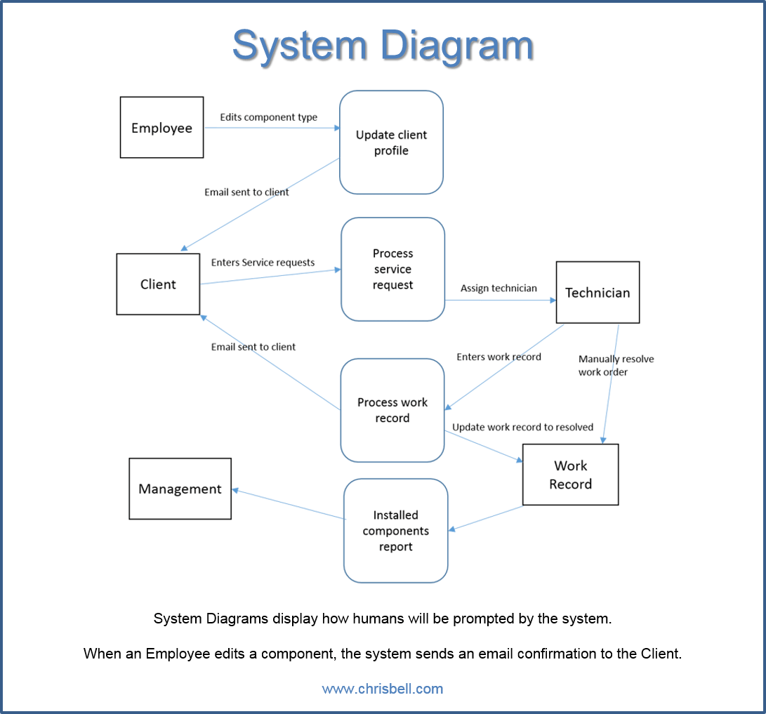 decomposition diagram in visio 3 battery boat wiring make a web