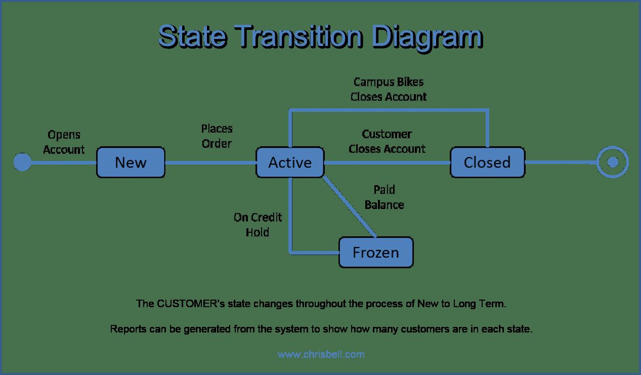 State Machine Diagram Visio 2016 Wiring In Gibson Les Paul Diagrams