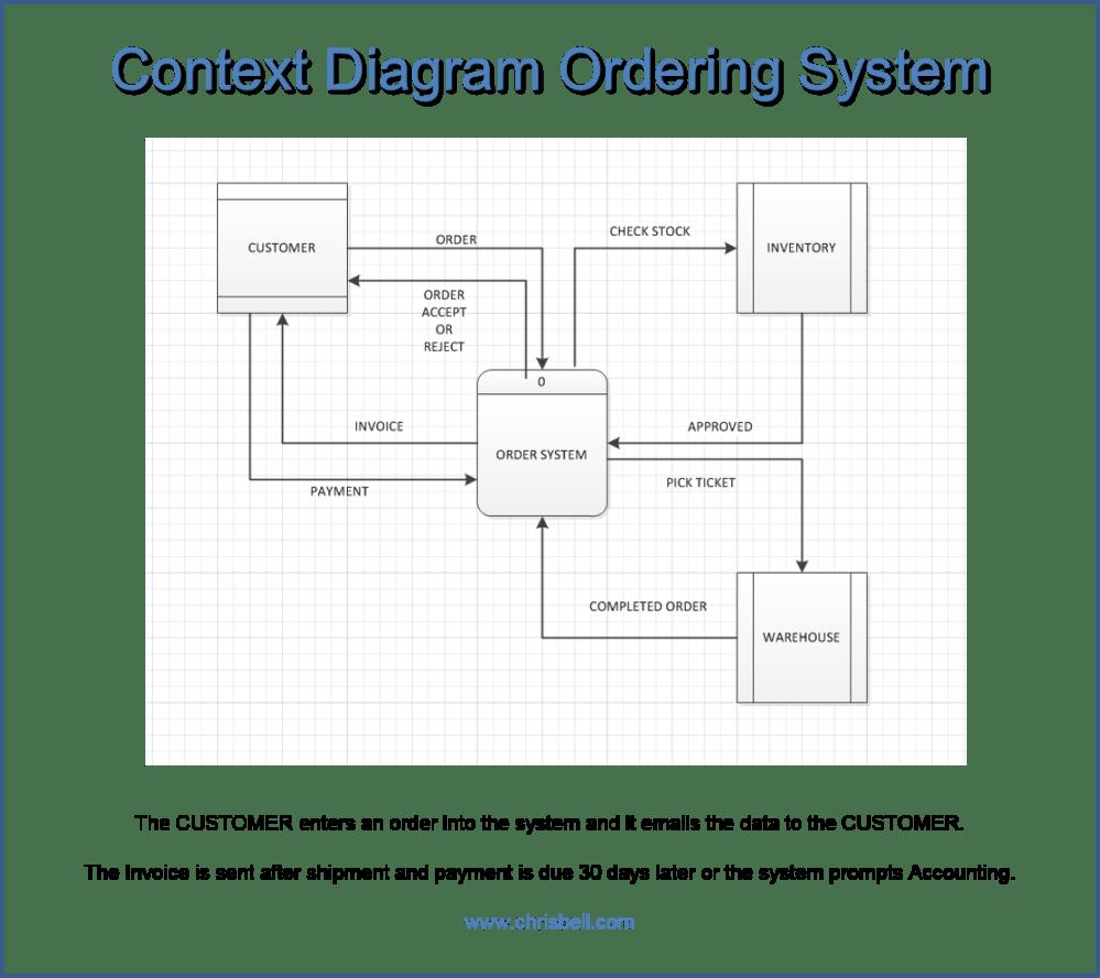 medium resolution of ordering system