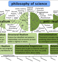 positions in the philosophy of science [ 1023 x 780 Pixel ]