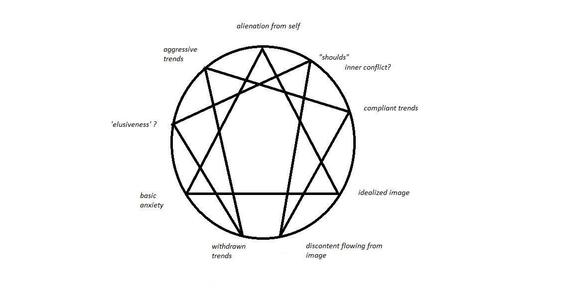 Karen Horney's theories