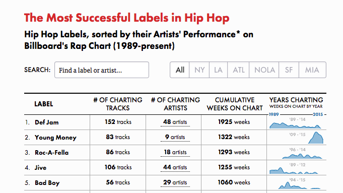 Hip-Hop Record Label Most Successful Analysis