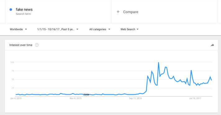 fake news google search trend
