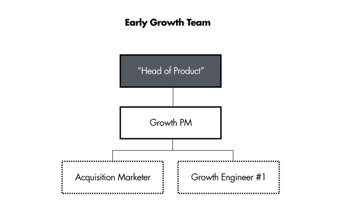 Series A startup growth team