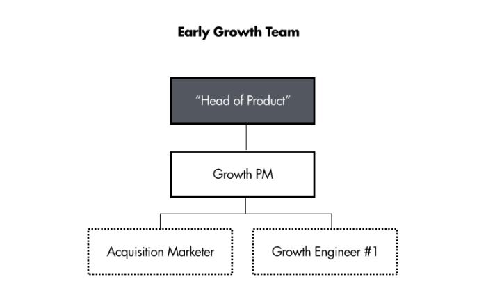 Series A startup growth team