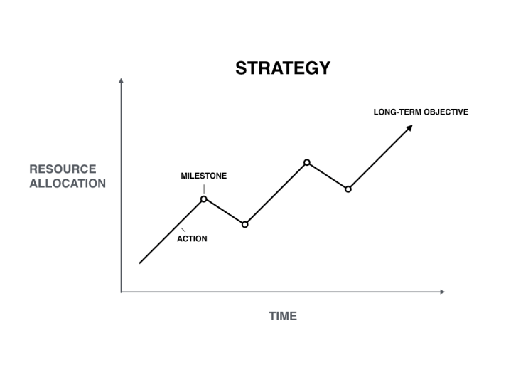 Visualizing Strategy