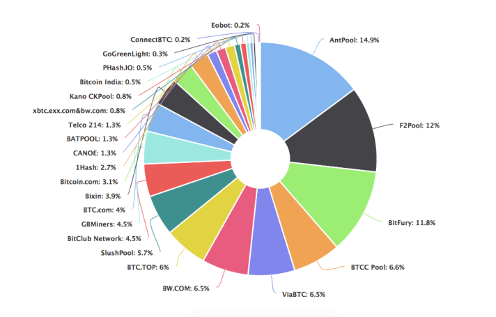 Bitcoin Mining Pool Market Share