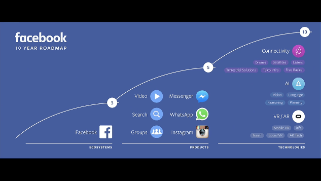 Facebook's 2017 Communications Product Roadmap