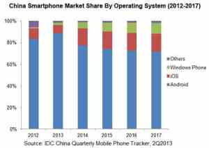 China Smartphone Market Share by OS