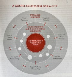 a brick in the valley tim keller and fca valley ecosystem diagram [ 1371 x 1465 Pixel ]