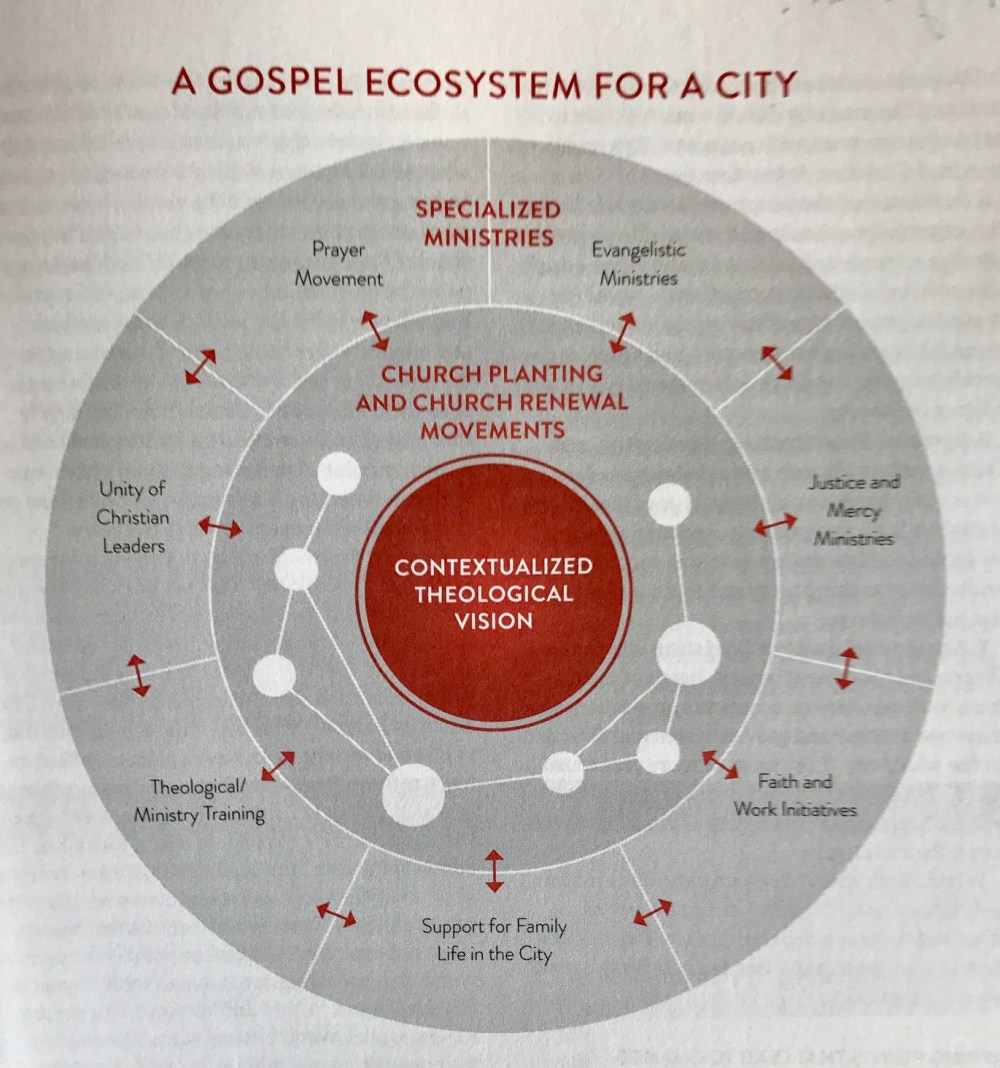 medium resolution of a brick in the valley tim keller and fca valley ecosystem diagram