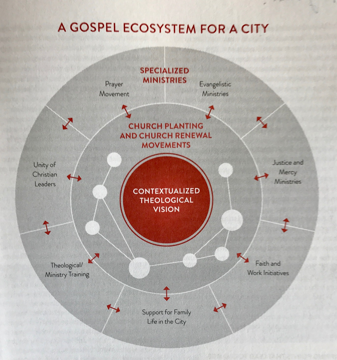 hight resolution of a brick in the valley tim keller and fca valley ecosystem diagram