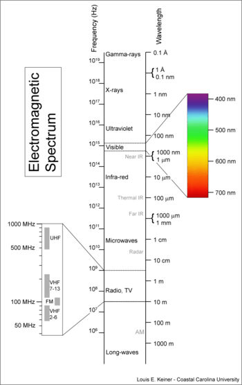 350px-electromagnetic-spectrum.png
